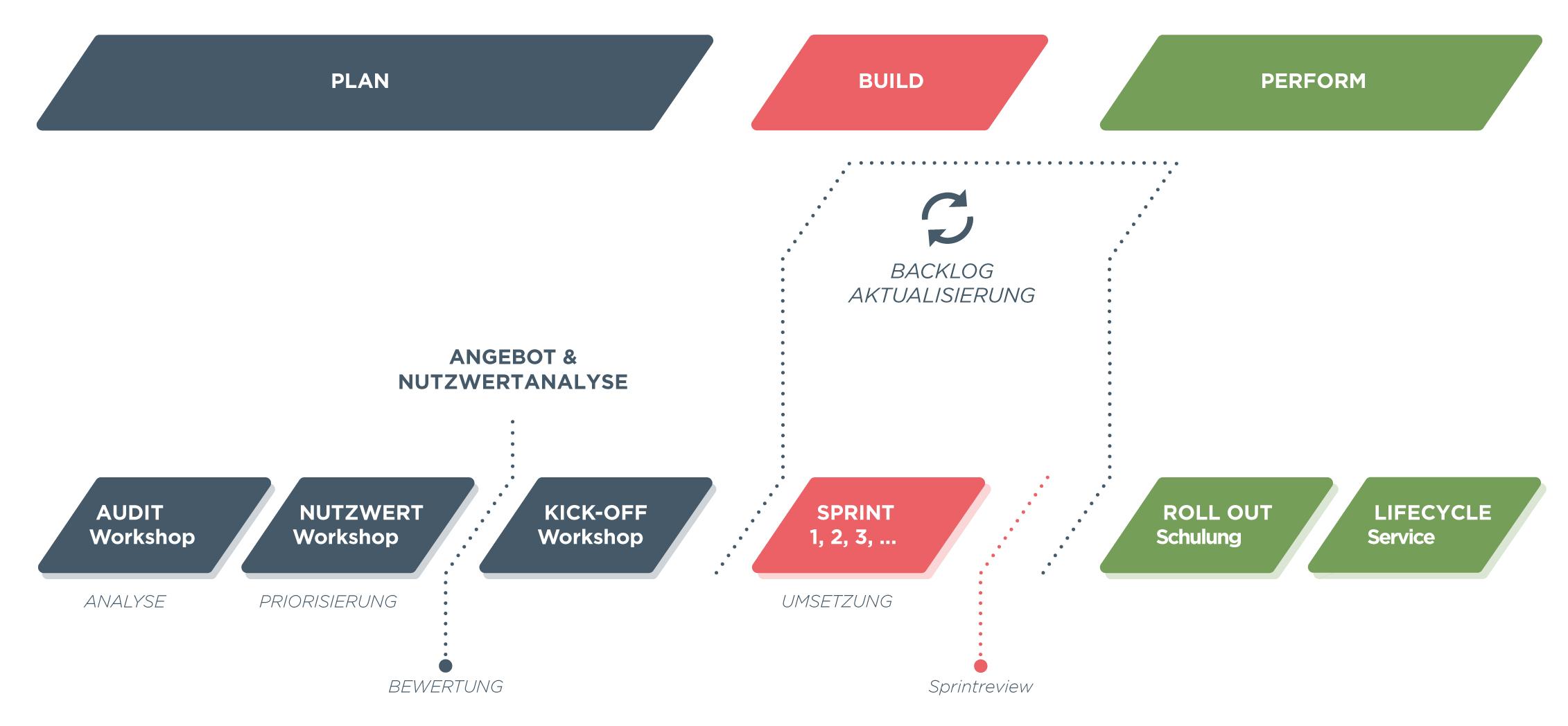 agile_entwicklung iqme_iq-me